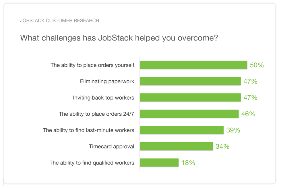 jobstack customer research