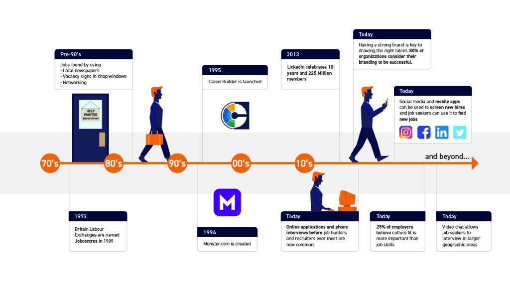 timeline of staffing industry