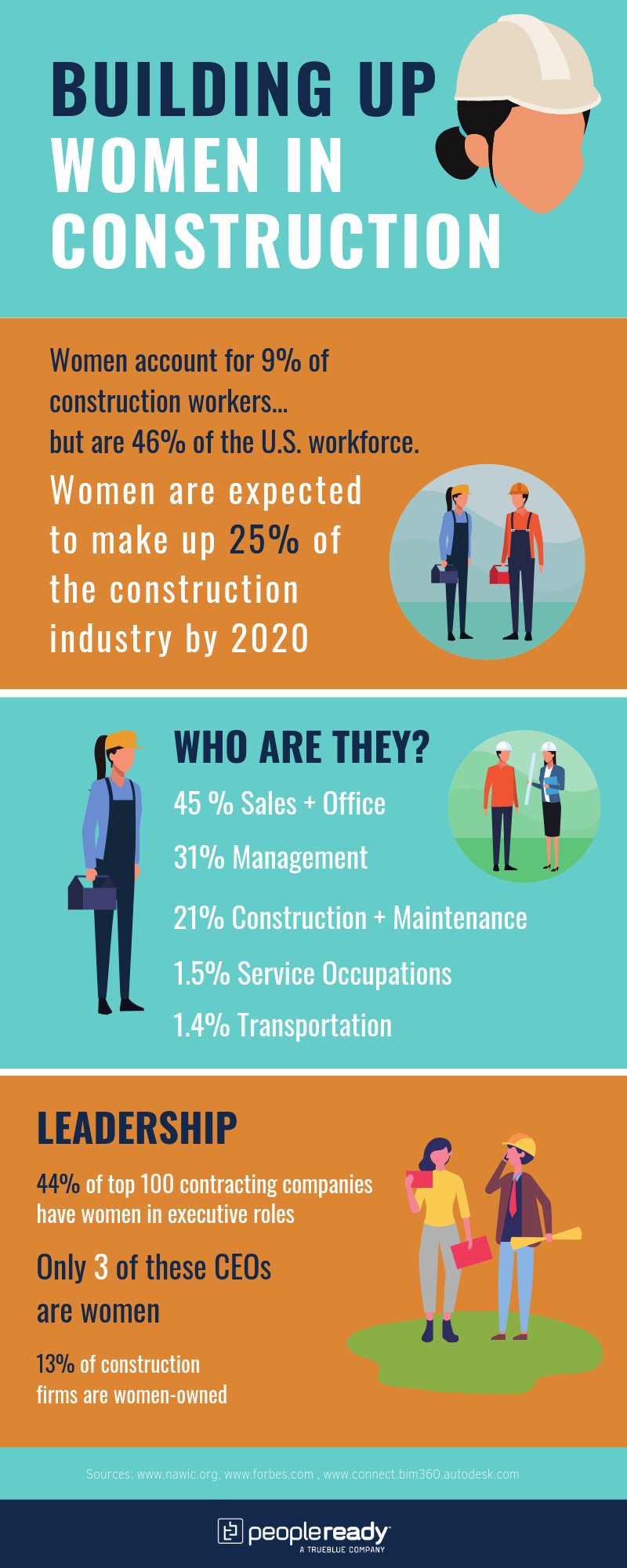 women in construction, infographic